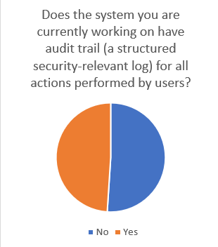 Aspect noise so more than half of the systems on which respondents are working dont have audit trail while audit trail is recommended by information security and fandeluxe Image collections